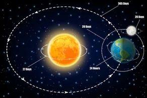 زمین با چه سرعتی میچرخد؟